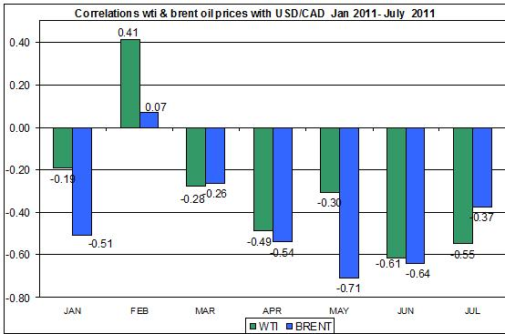 Correlations wti and Brent spot oil prices with CAD to US dollar AUGUST 3 2011