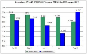 Correlations wti and Brent spot oil prices with S&P500 April  AUGUST 19 2011