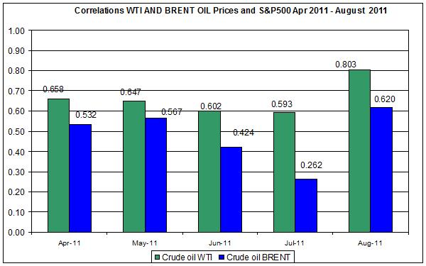 Correlations wti and Brent spot oil prices with S&P500 April  AUGUST 8 2011