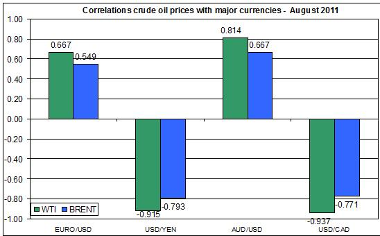 Correlations wti and Brent spot oil prices with major currencies euros to US dollar AUGUST 8 2011