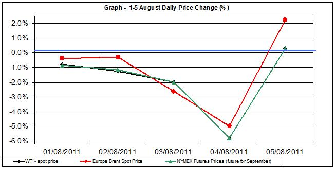 Crude spot oil price chart WTI Brent oil - percent change  1-5 August  2011