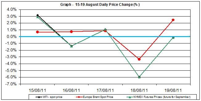Crude spot oil price chart WTI Brent oil - percent change  15-19 August  2011