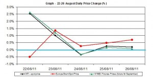 Crude spot oil price chart WTI Brent oil - percent change  22-26 August  2011