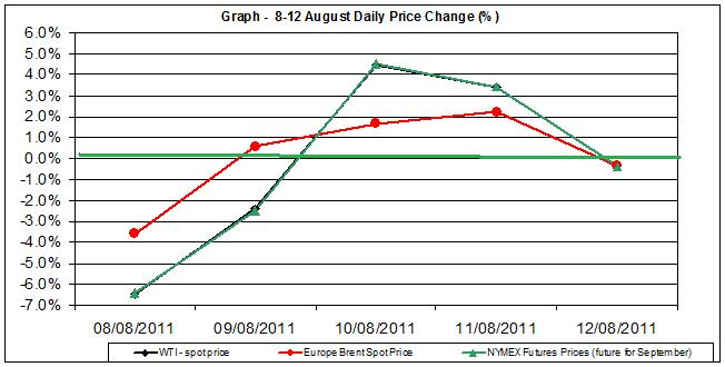 Crude spot oil price chart WTI Brent oil - percent change  8-12  August  2011