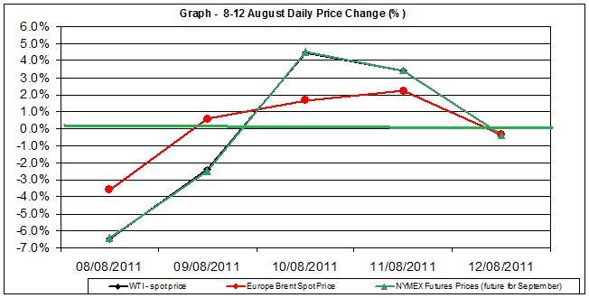 Crude spot oil price chart WTI Brent oil - percent change  8-12  August  2011