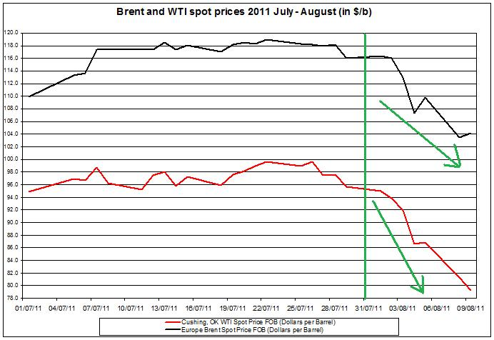 Crude spot oil prices 2011 Brent oil and WTI spot oil  2011 AUGUST 10
