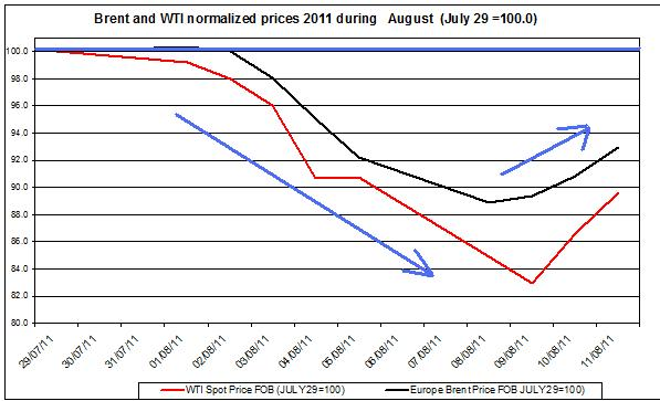 Crude spot oil prices 2011 Brent oil and WTI spot oil  2011 AUGUST 12