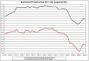 Crude spot oil prices 2011 Brent oil and WTI spot oil  2011 AUGUST 15