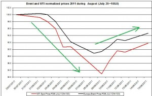 Crude spot oil prices 2011 Brent oil and WTI spot oil  2011 AUGUST 16