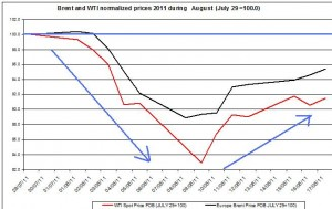Crude spot oil prices 2011 Brent oil and WTI spot oil  2011 AUGUST 18