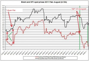 Crude spot oil prices 2011 Brent oil and WTI spot oil  2011 AUGUST 22
