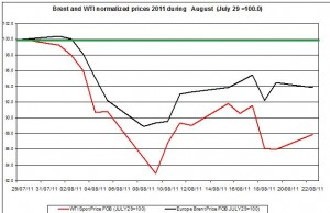 Crude spot oil prices forecast 2011 Brent oil and WTI spot oil  2011 AUGUST 23