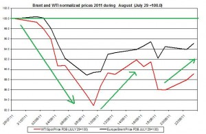 Crude spot oil prices 2011 Brent oil and WTI spot oil  2011 AUGUST 24