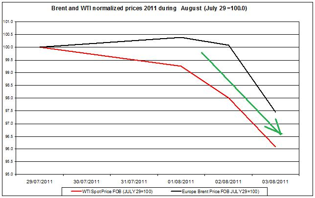Crude spot oil prices 2011 Brent oil and WTI spot oil  2011 AUGUST 4