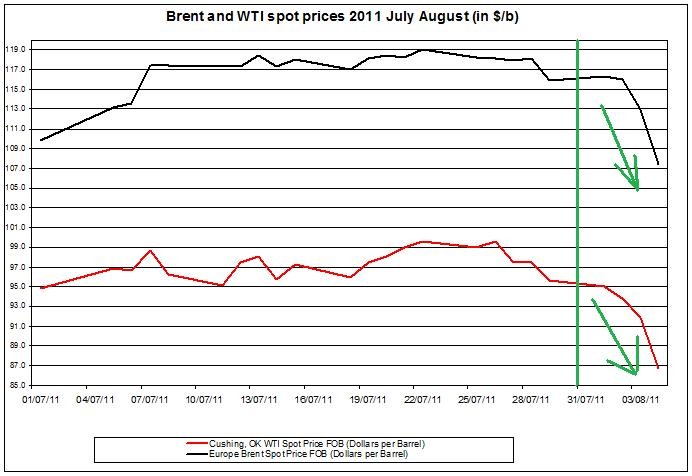 Crude spot oil prices 2011 Brent oil and WTI spot oil  2011 AUGUST 5