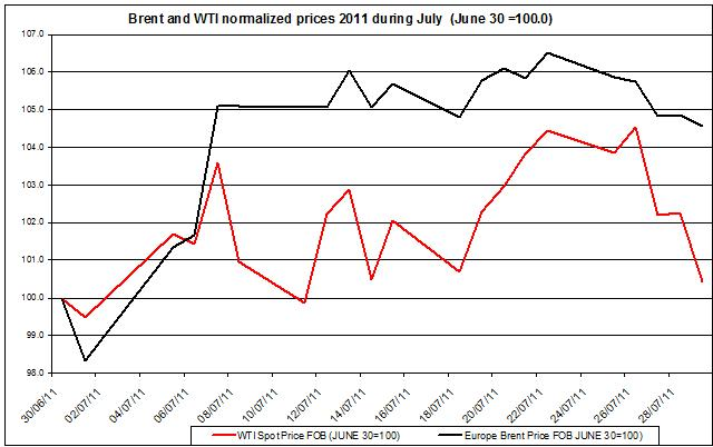 Crude spot oil prices 2011 Brent oil and WTI spot oil  2011 August 1