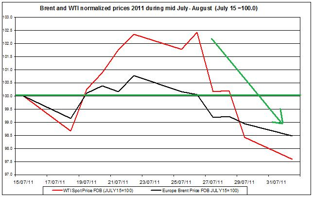 Crude spot oil prices 2011 Brent oil and WTI spot oil  2011 August 2