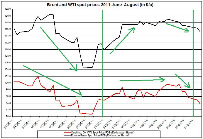 Crude spot oil prices 2011 Brent oil and WTI spot oil  2011 August 3