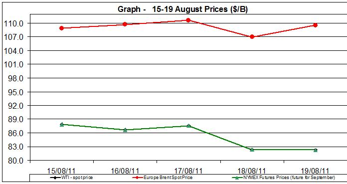 Crude spot oil prices WTI BRENT charts -  15-19 August  2011
