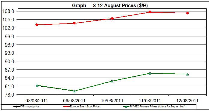 Crude spot oil prices WTI BRENT charts -  8-12  August  2011