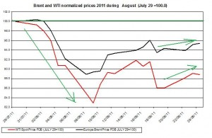 Crude spot oil prices forecast 2011 Brent oil and WTI spot oil  2011 AUGUST 25
