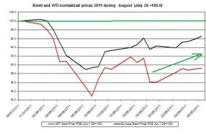 Crude spot oil prices forecast 2011 Brent oil and WTI spot oil  2011 AUGUST 29