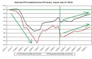 Crude spot oil prices forecast 2011 Brent oil and WTI spot oil  2011 AUGUST 30