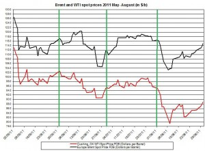 Crude spot oil prices forecast 2011 Brent oil and WTI spot oil  2011 AUGUST 31