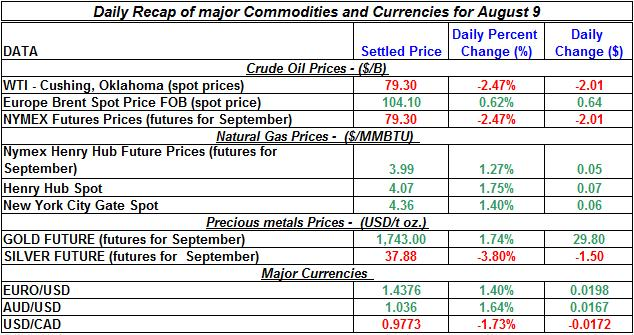Gold prices and Silver prices Crude spot oil prices, Natural gas spot price 2011 August 10