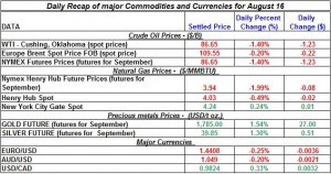 Current Gold price and Silver prices Crude spot oil prices, Natural gas spot price 2011 August 16