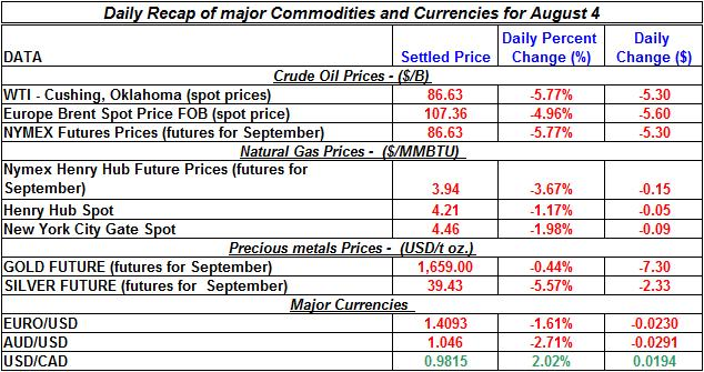 Current Gold and Silver prices Crude spot oil prices, Natural gas spot price 2011 August 4