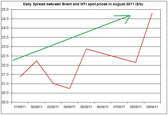 Difference between Brent and WTI crude spot oil price 2011 August 10