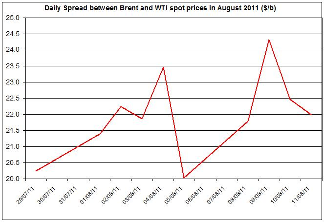 Difference between Brent and WTI crude spot oil price 2011 August 12