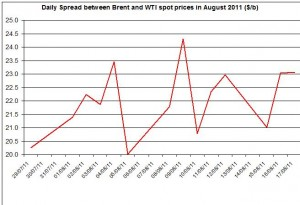 Difference between Brent and WTI crude spot oil price 2011 August 18