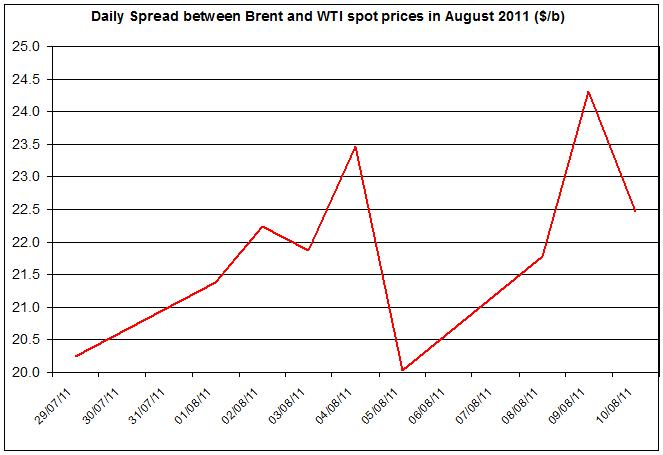 Difference_between_Brent_and_WTI_crude_spot_oil_price_2011_August_11