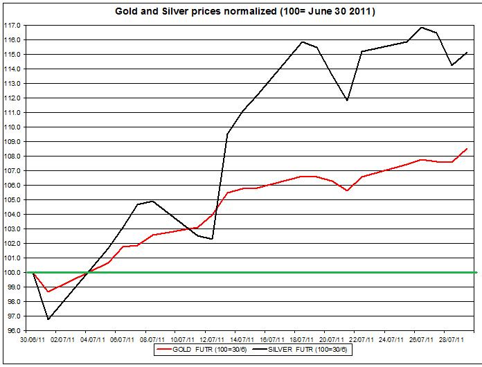 Gold prices forecast & silver price outlook 2011 August 1