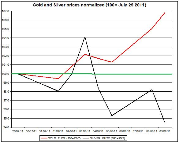 Gold prices forecast & silver price outlook 2011 August 10