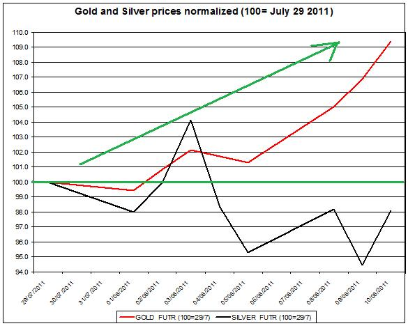 Gold prices forecast & silver price outlook 2011 August 11