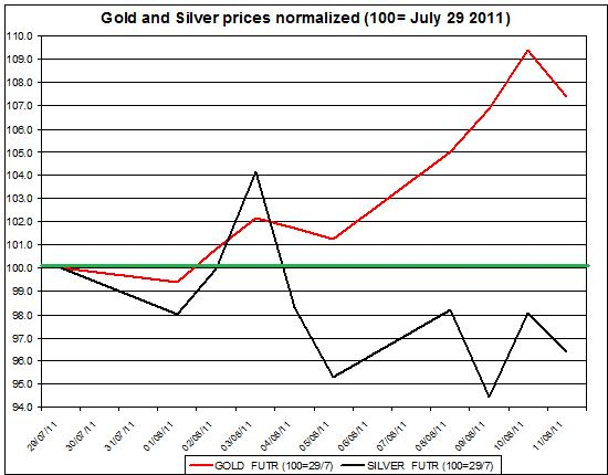 Gold prices forecast & silver price outlook 2011 August 12