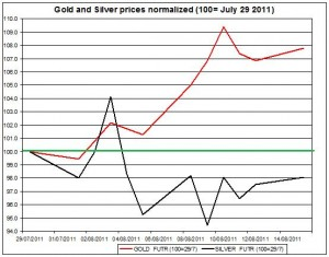 Gold prices forecast & silver price outlook 2011 August 16