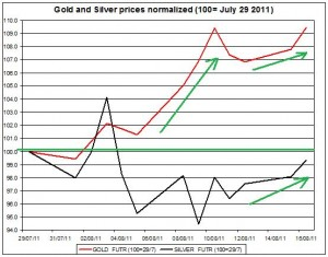 Gold prices forecast & silver price outlook 2011 August 17