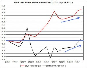 Gold prices forecast & silver price outlook 2011 August 18