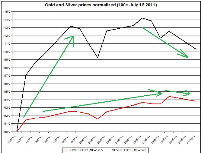 Gold prices forecast & silver price outlook 2011 August 2