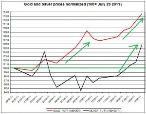 Gold prices forecast & silver price outlook 2011 August 22
