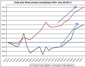 Gold prices forecast & silver price outlook 2011 August 23