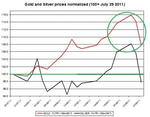 Gold prices forecast & silver price outlook 2011 August 25