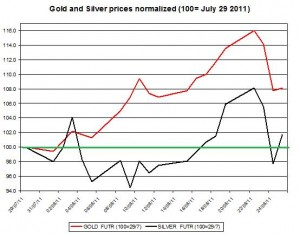 Gold prices forecast & silver price outlook 2011 August 26