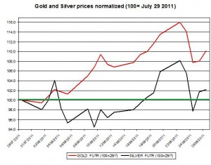 Gold prices forecast & silver price outlook 2011 August 29