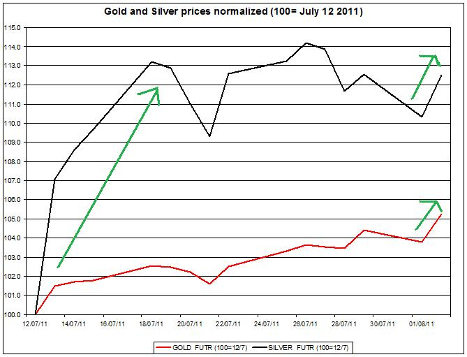 Gold prices forecast & silver price outlook 2011 August 3