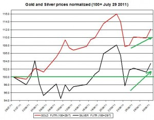 Gold prices forecast & silver price outlook 2011 August 31